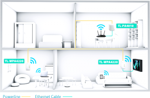 AV500-300Mit/s-WLAN-Powerline-Extender Triple KIT
