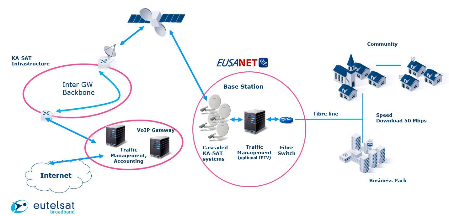 FTTH via Satellit Schaubild